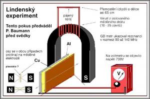 lindensky-experiment